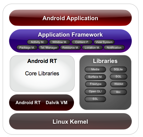 Android Architecture on What Is Android Architecture Architecture Of Android