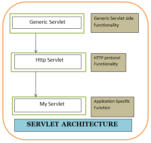 Java servlets pictures posters news and videos on your for Java 7 architecture